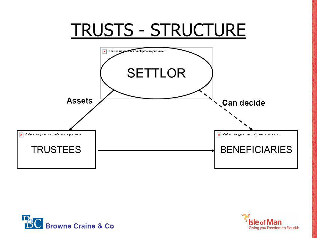 TRUSTS - STRUCTURE SETTLOR Assets Can decide TRUSTEES BENEFICIARIES