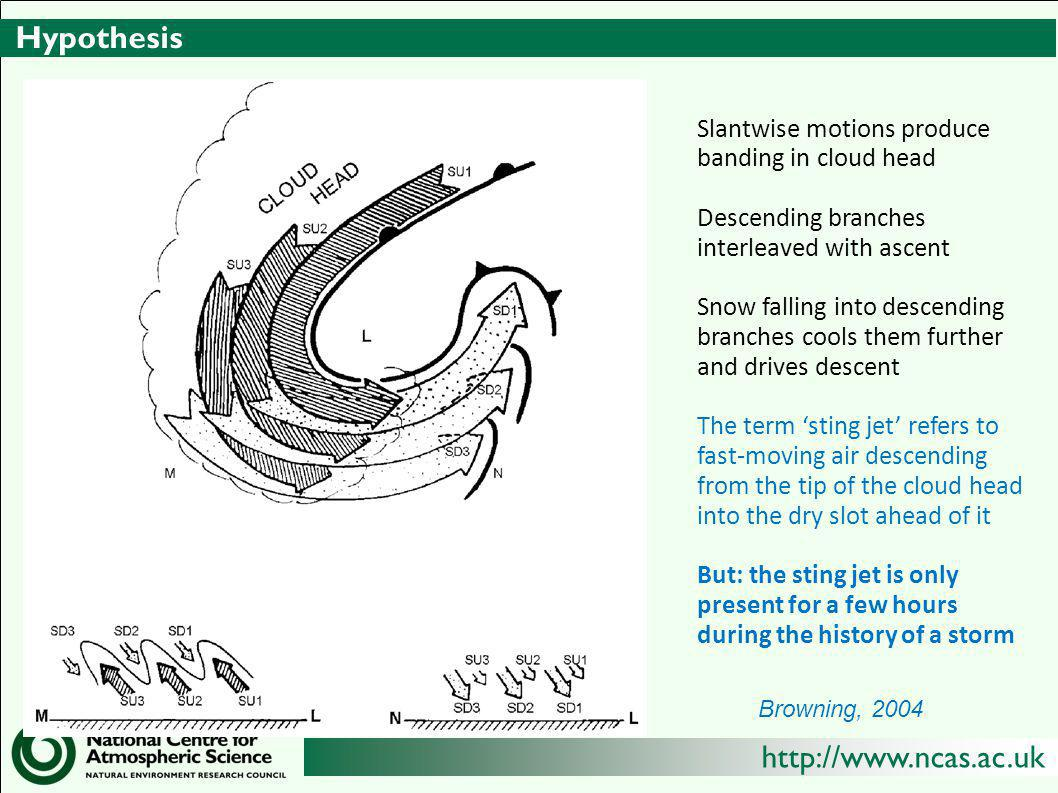 Hypothesis Slantwise motions produce banding in cloud head