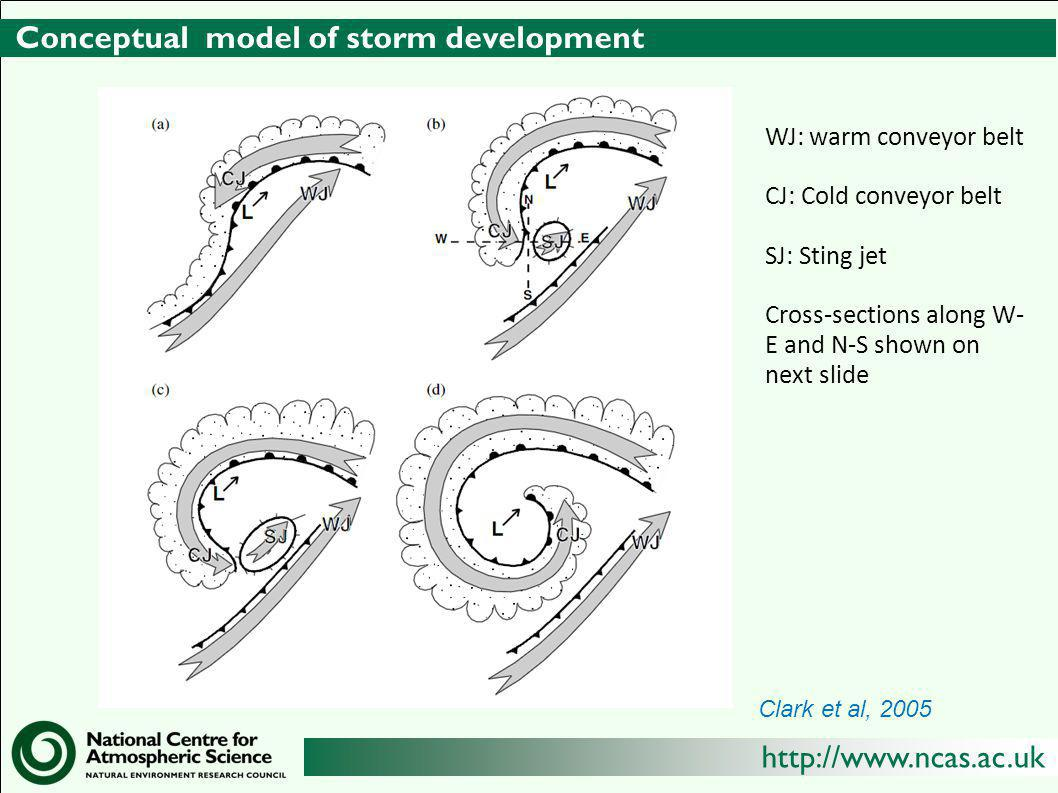 Conceptual model of storm development