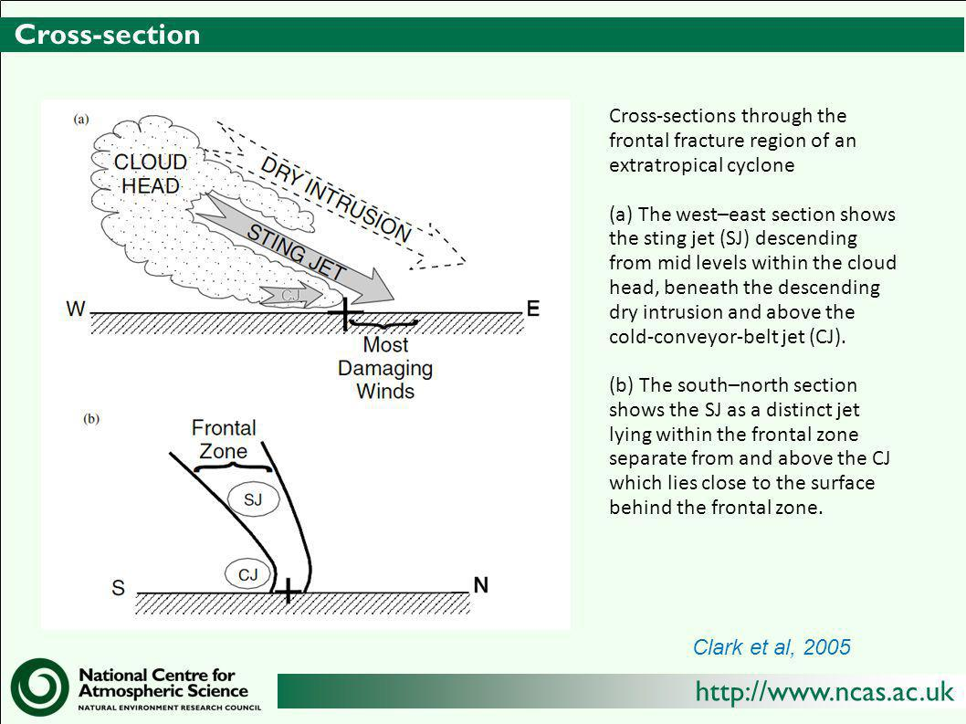 Cross-section Cross-sections through the frontal fracture region of an extratropical cyclone.