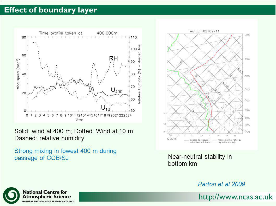 Effect of boundary layer