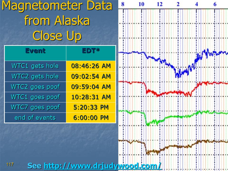 Magnetometer Data from Alaska Close Up