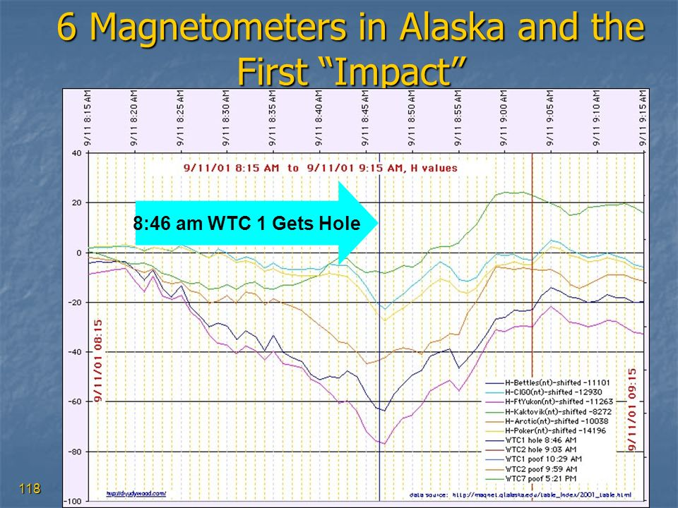 6 Magnetometers in Alaska and the First Impact