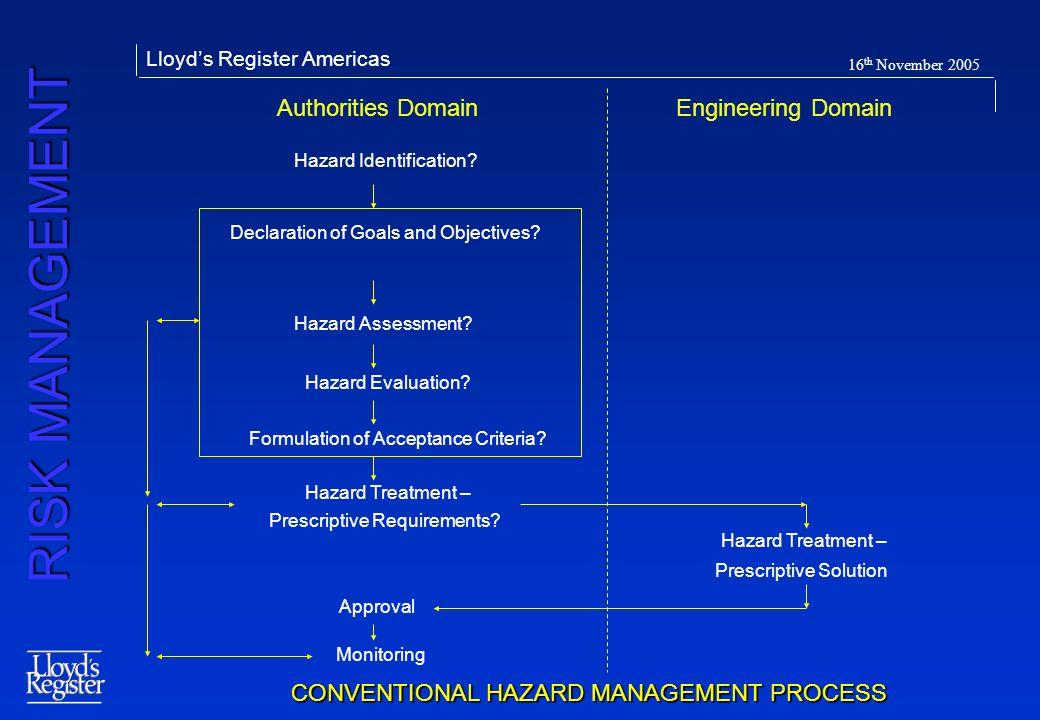 CONVENTIONAL HAZARD MANAGEMENT PROCESS