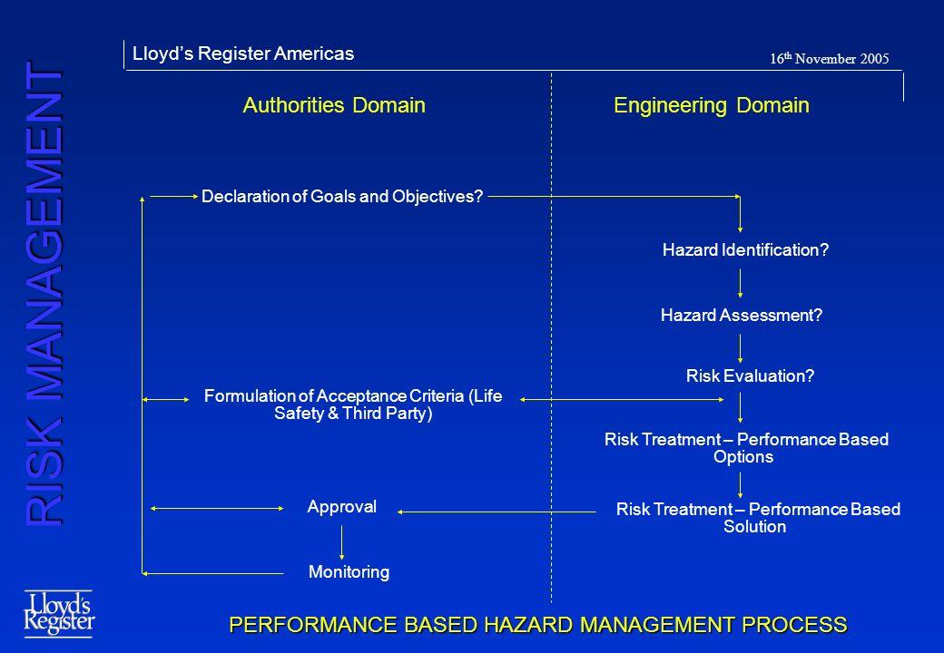 PERFORMANCE BASED HAZARD MANAGEMENT PROCESS