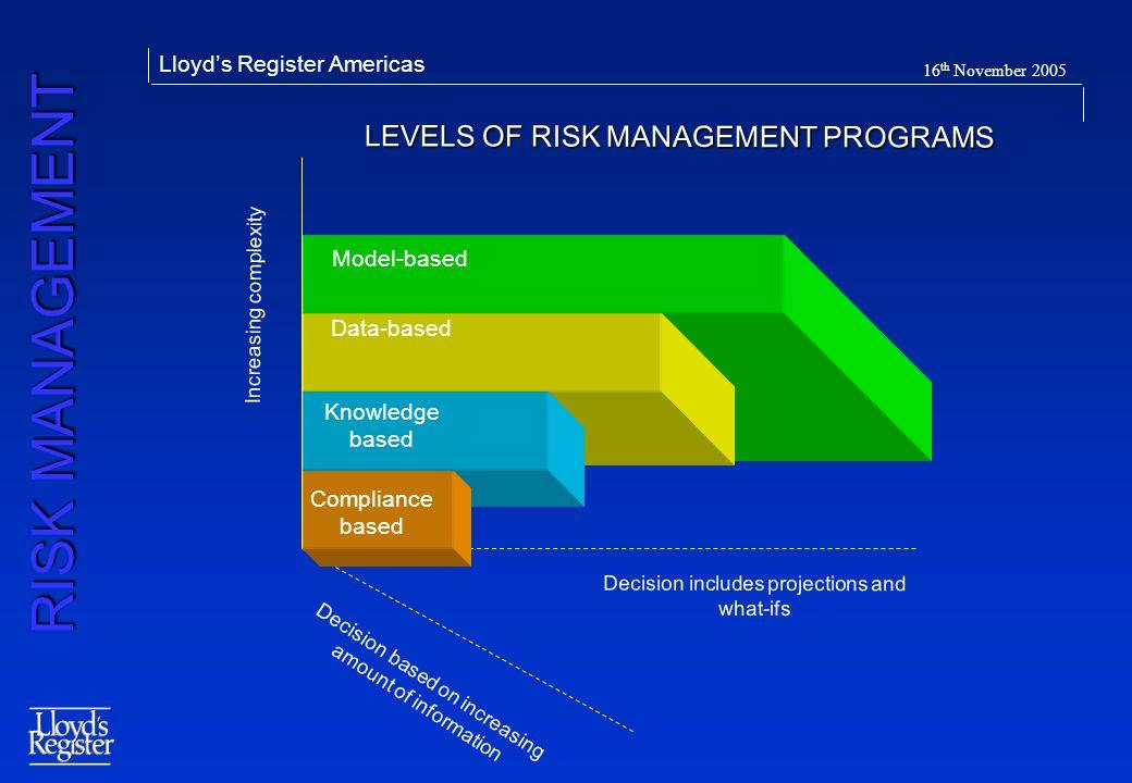 LEVELS OF RISK MANAGEMENT PROGRAMS