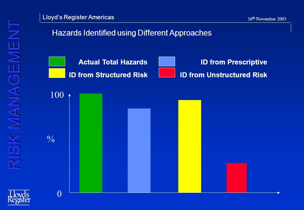 Hazards Identified using Different Approaches
