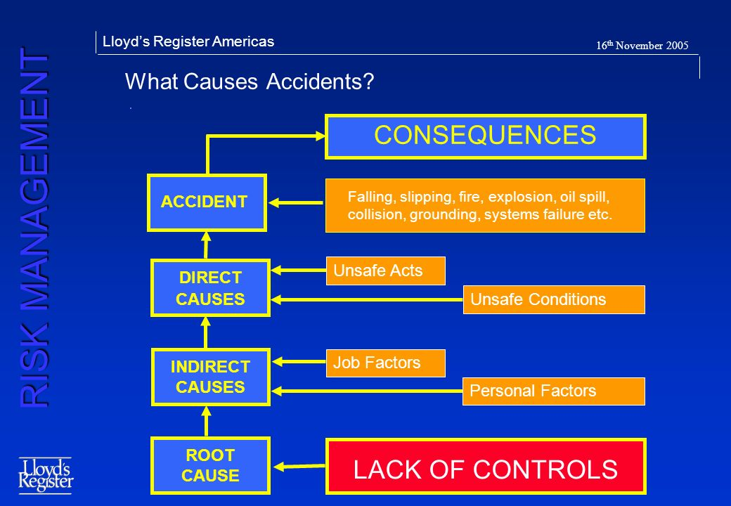CONSEQUENCES LACK OF CONTROLS What Causes Accidents ACCIDENT