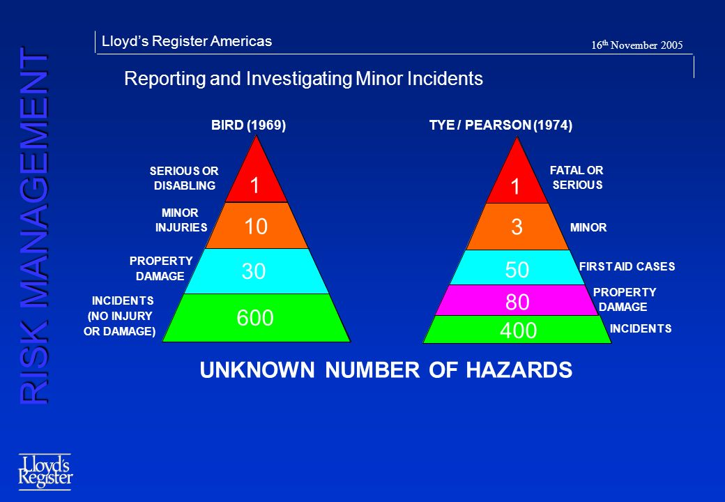 Reporting and Investigating Minor Incidents