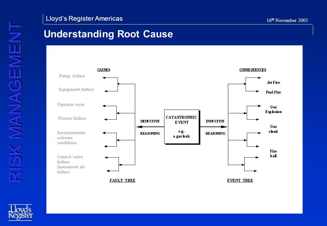 Understanding Root Cause