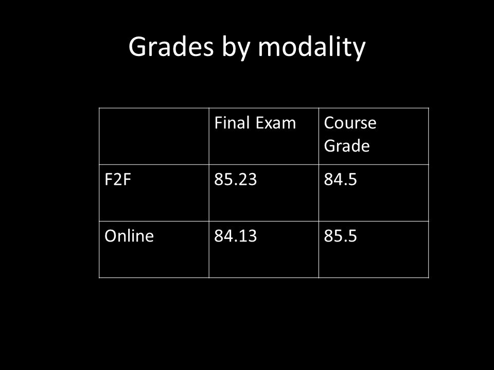Grades by modality Final Exam Course Grade F2F 85.23 84.5 Online 84.13