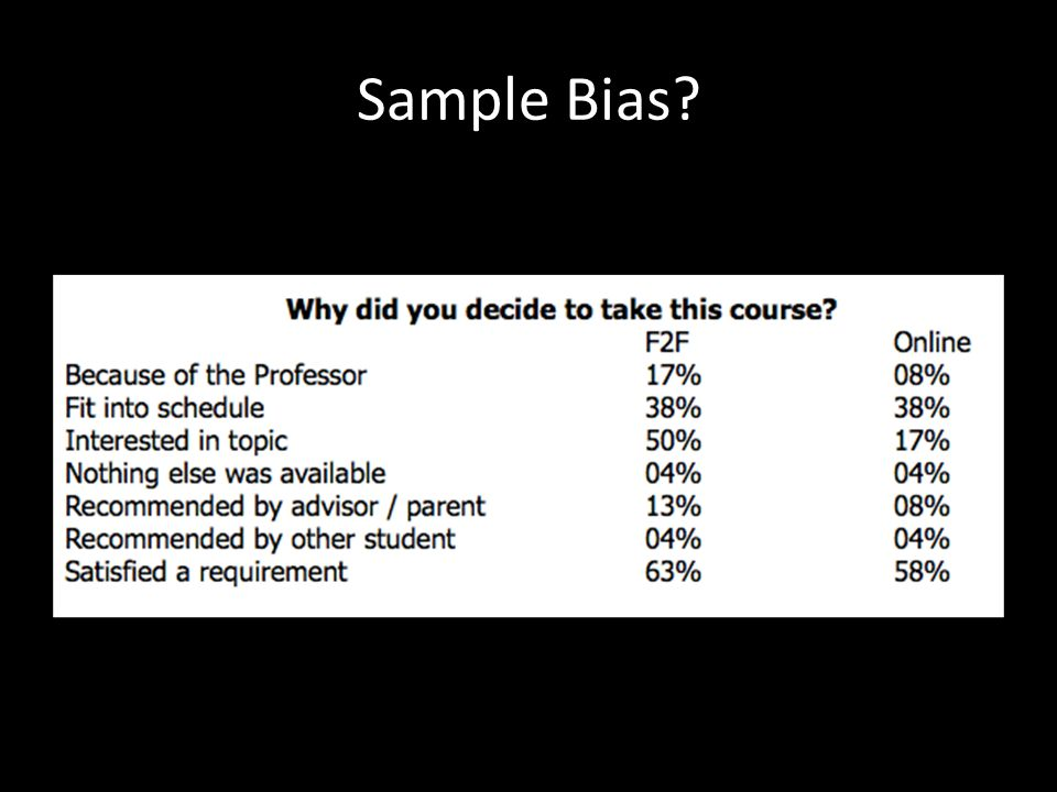 Sample Bias.