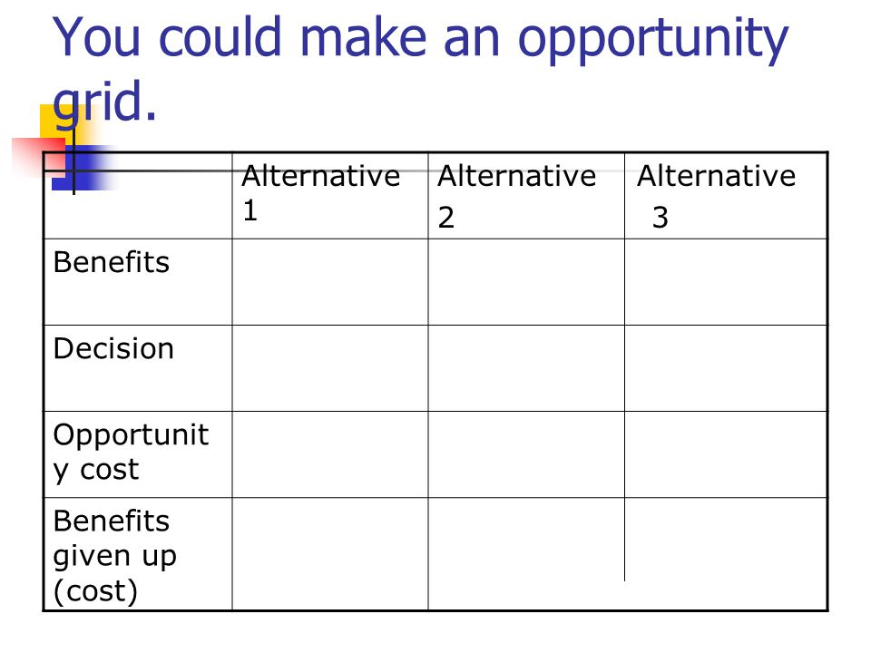 You could make an opportunity grid.
