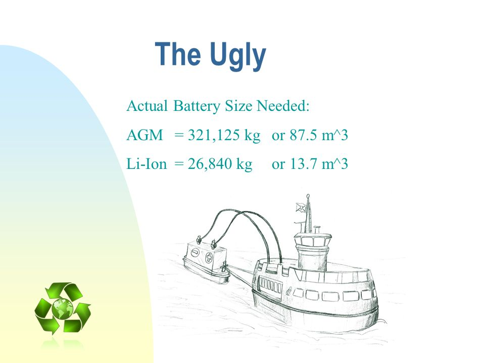 The Ugly Actual Battery Size Needed: AGM = 321,125 kg or 87.5 m^3