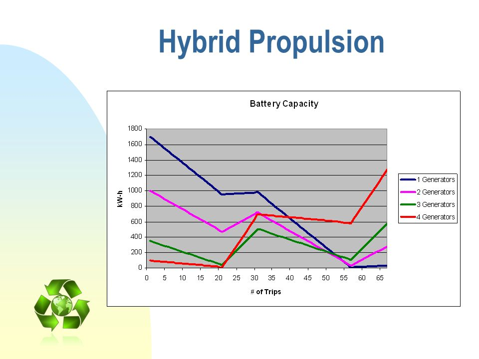 Hybrid Propulsion So with a hybrid system we look at installing 1,2,3… generators to help continually charge the battery bank.