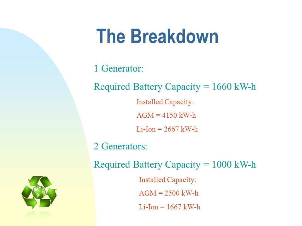 The Breakdown 1 Generator: Required Battery Capacity = 1660 kW-h