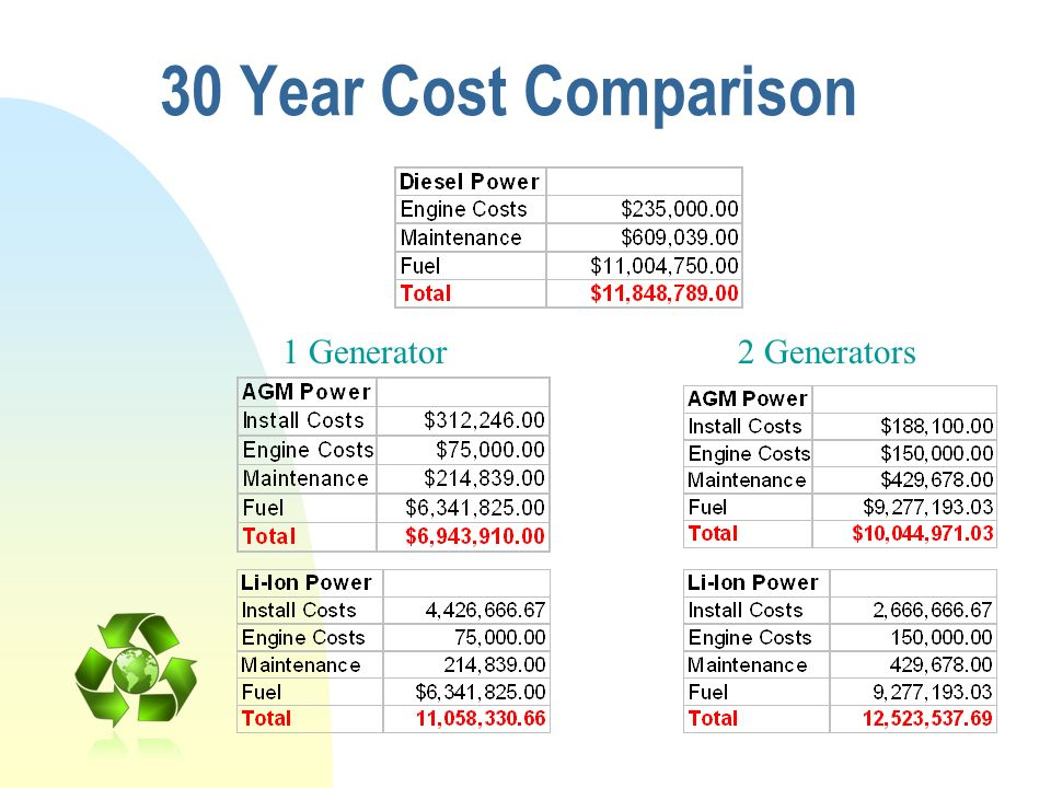 30 Year Cost Comparison 1 Generator 2 Generators