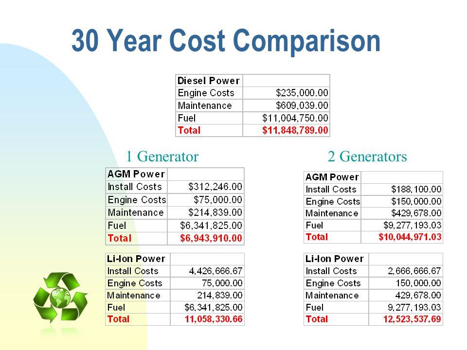 30 Year Cost Comparison 1 Generator 2 Generators