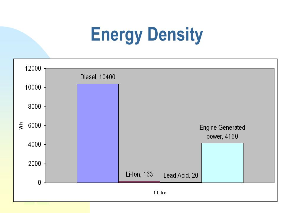 Energy Density -When looking at alternative energies the best variable to look at as ship designers is energy density.