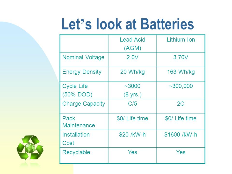 Let's look at Batteries