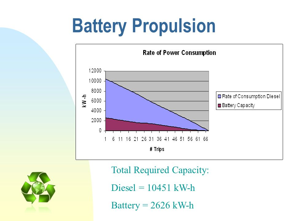Battery Propulsion Total Required Capacity: Diesel = 10451 kW-h