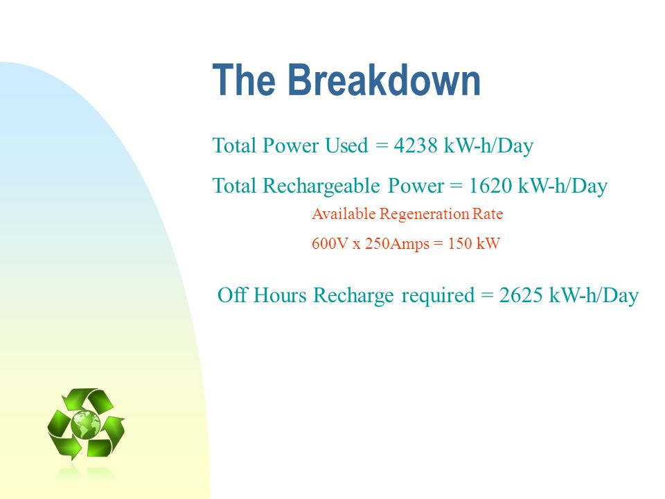 The Breakdown Total Power Used = 4238 kW-h/Day