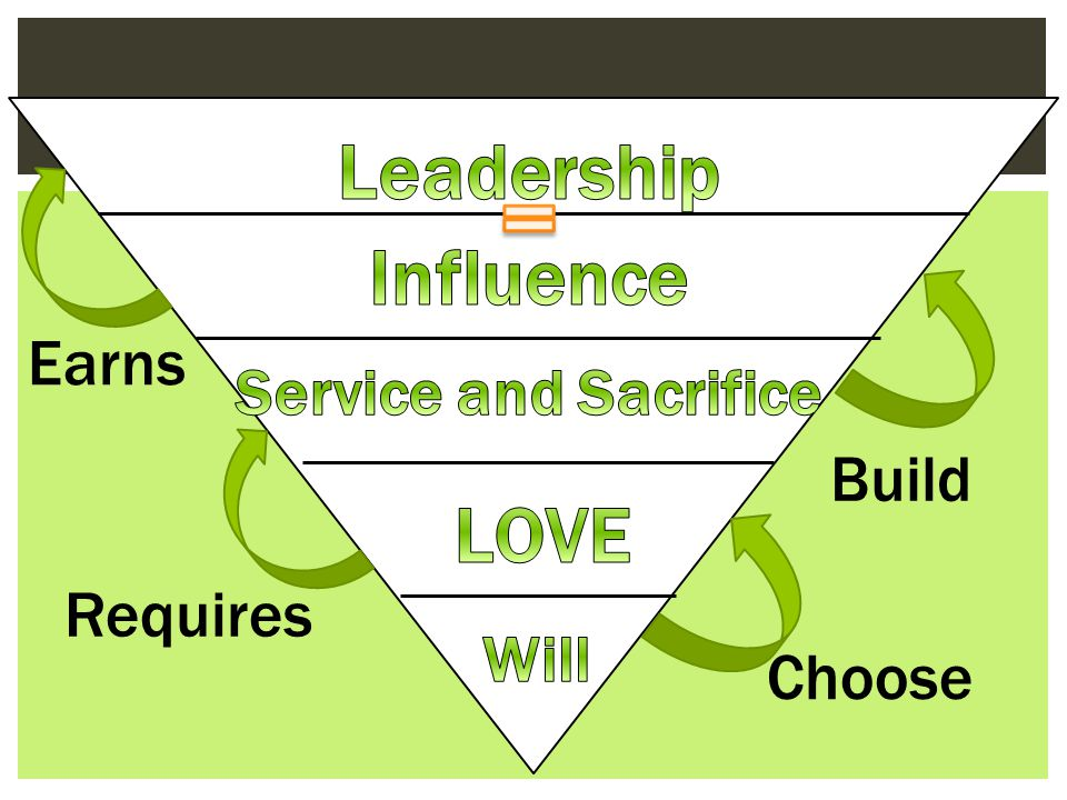 = Leadership Influence LOVE Earns Service and Sacrifice Build Requires
