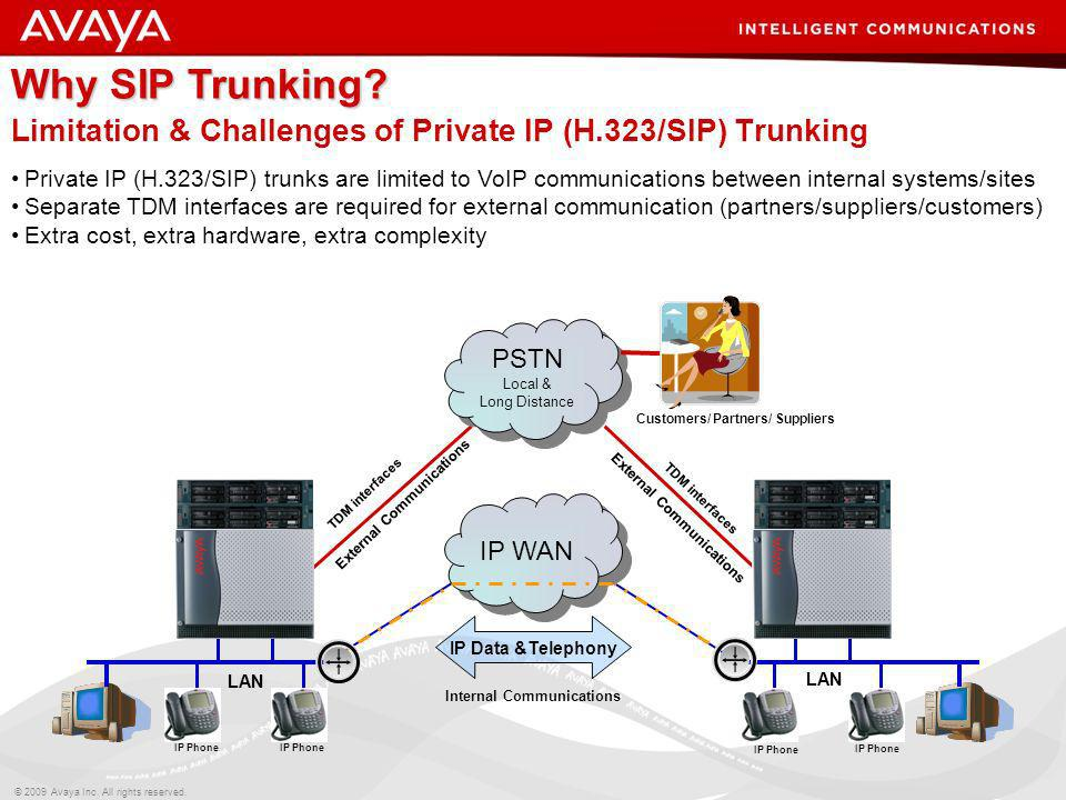 Limitation & Challenges of Private IP (H.323/SIP) Trunking