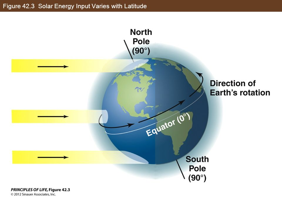 Figure 42.3 Solar Energy Input Varies with Latitude