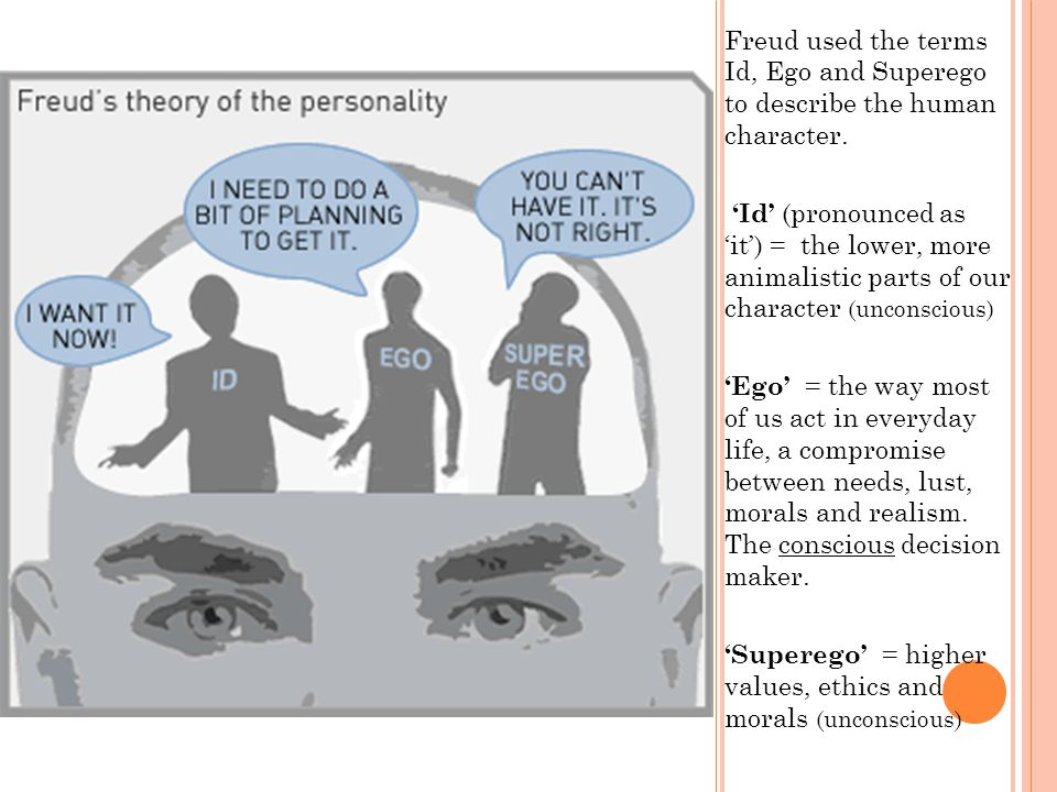 Freud used the terms Id, Ego and Superego to describe the human character.
