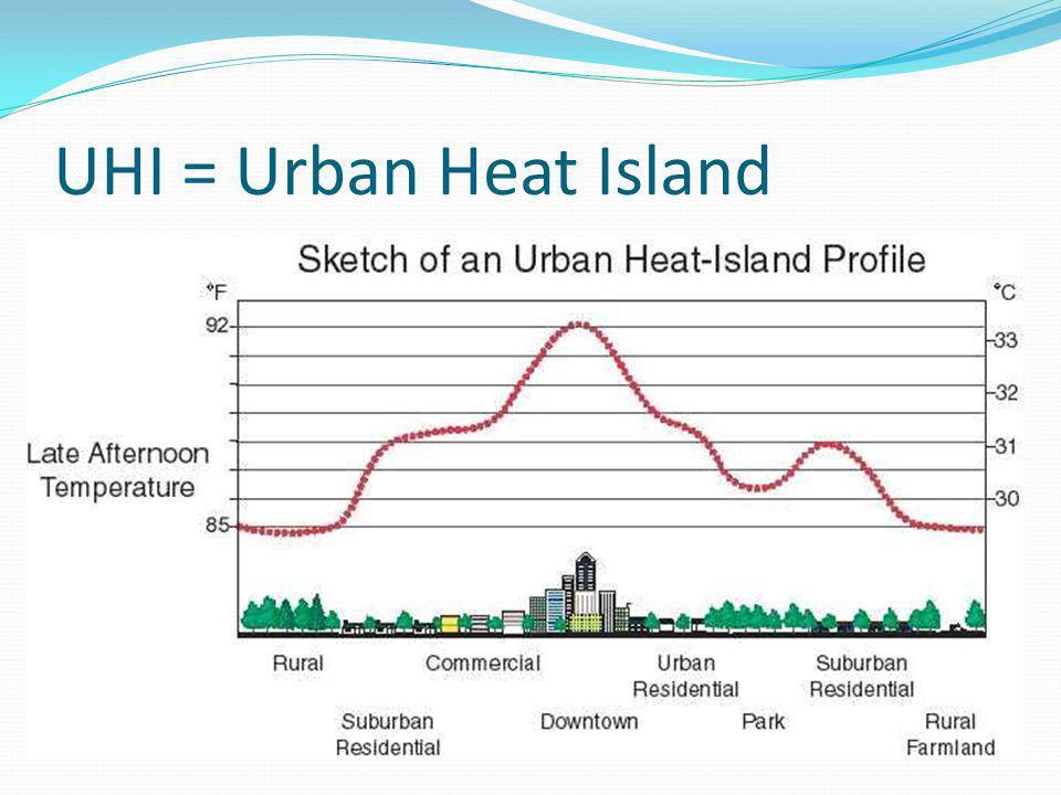 UHI = Urban Heat Island