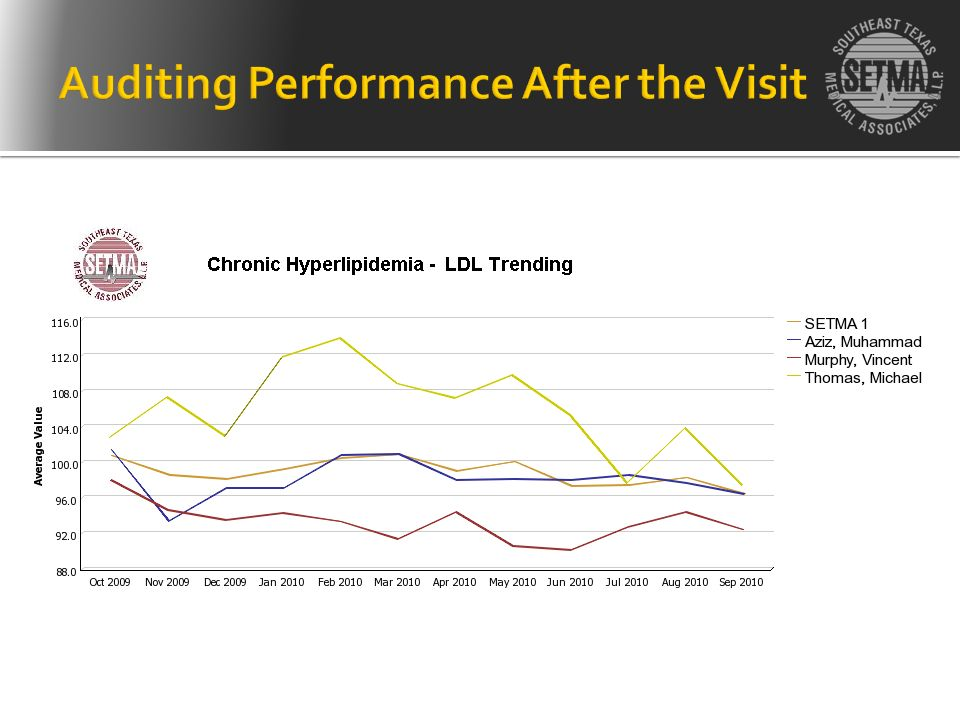 Auditing Performance After the Visit