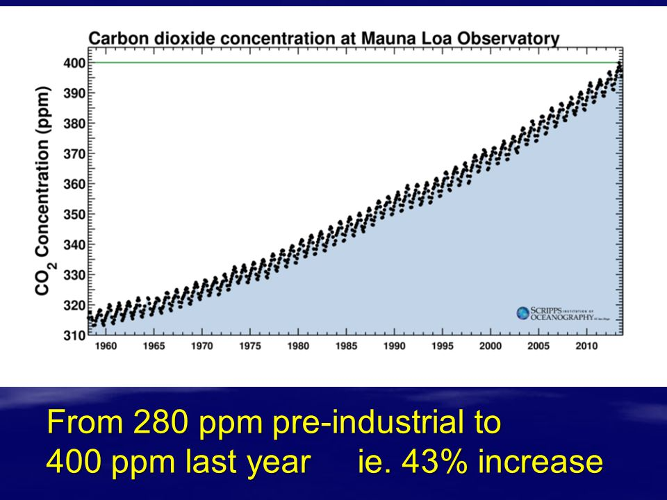 From 280 ppm pre-industrial to 400 ppm last year ie. 43% increase