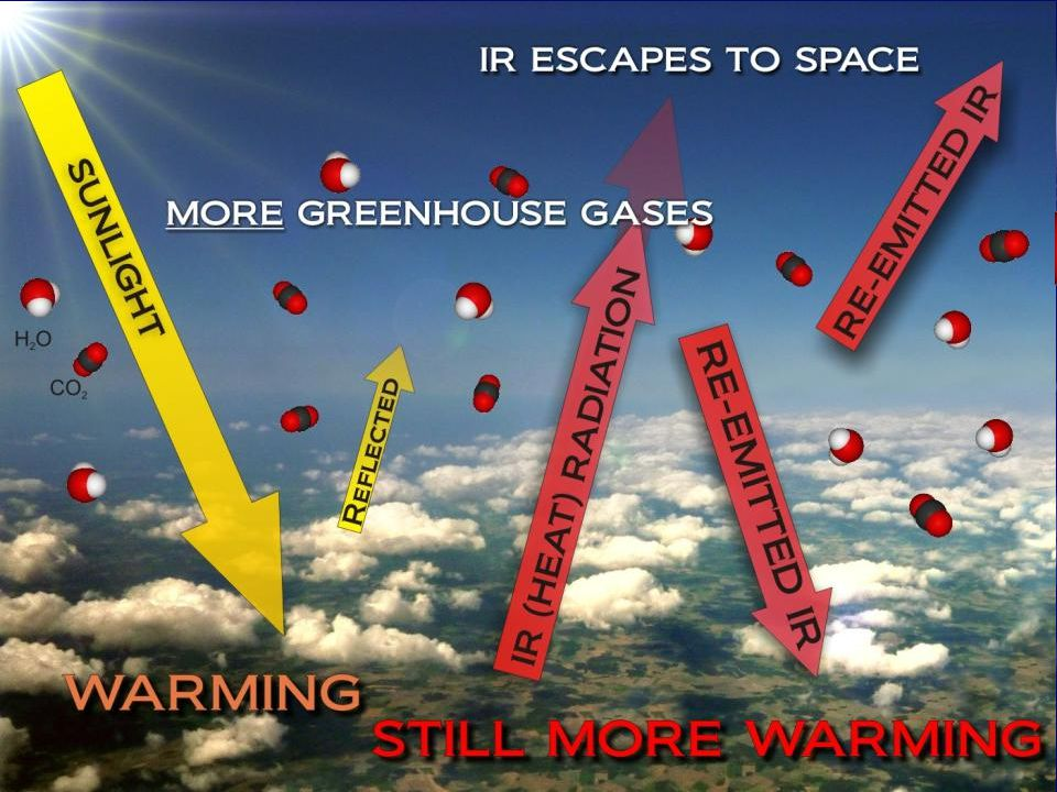 The more CO2 the higher the radiation has to get before it escapes to space – the thicker the 'insulation' blanket.