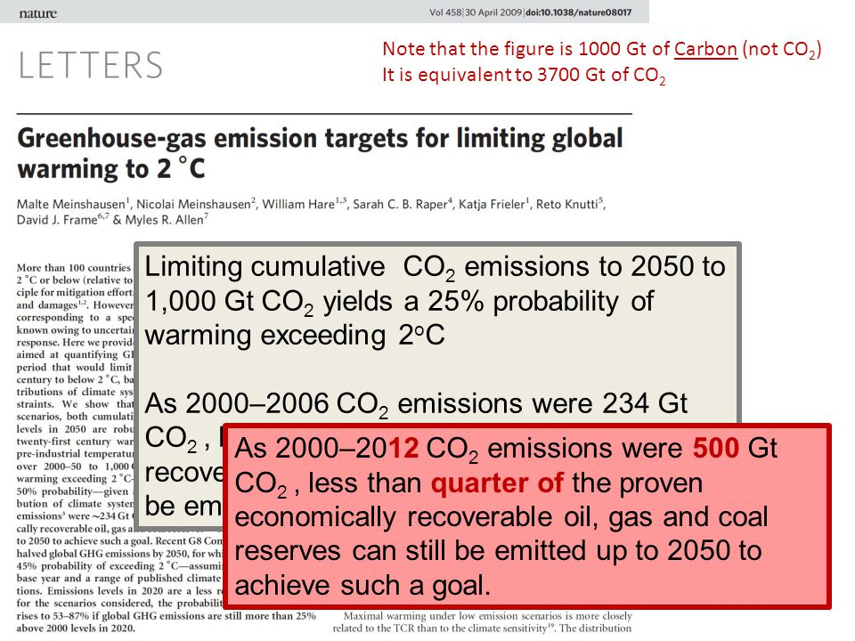 Note that the figure is 1000 Gt of Carbon (not CO2)