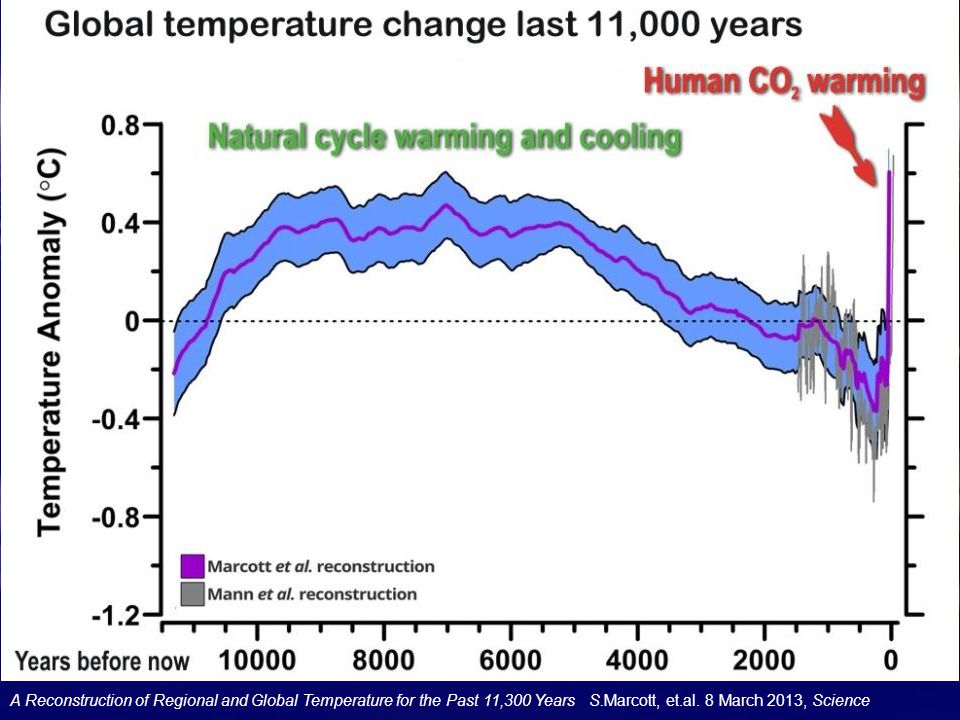 A Reconstruction of Regional and Global Temperature for the Past 11,300 Years