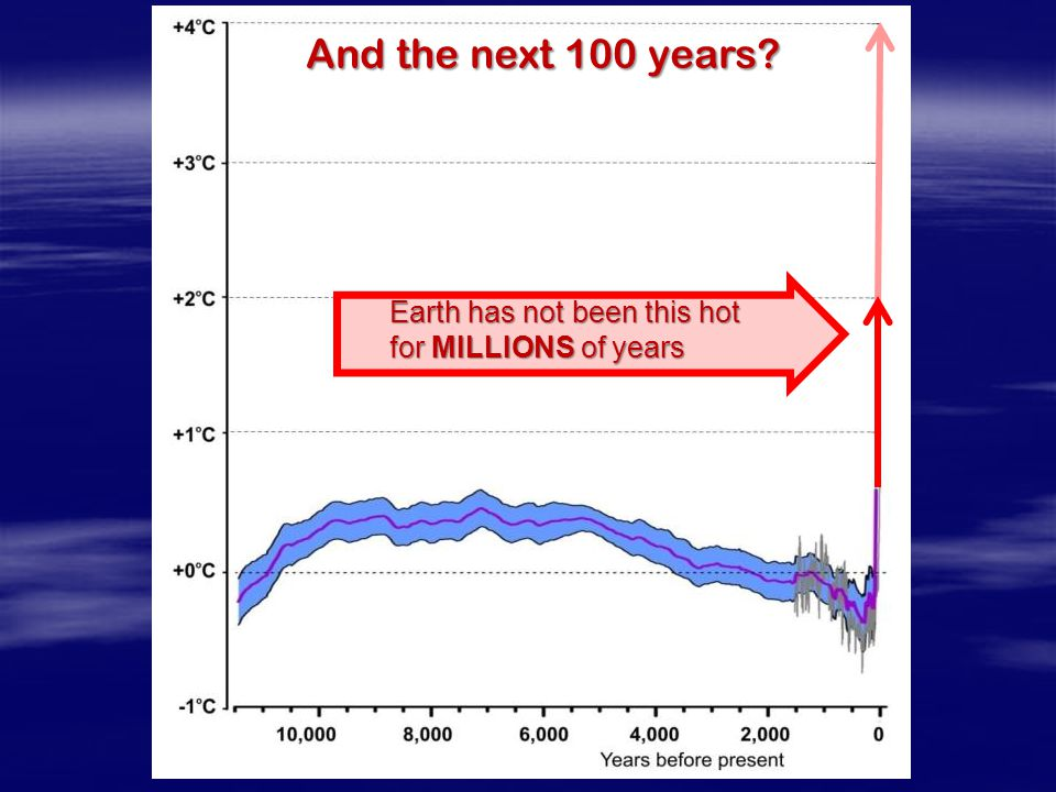 And the next 100 years Earth has not been this hot for MILLIONS of years.