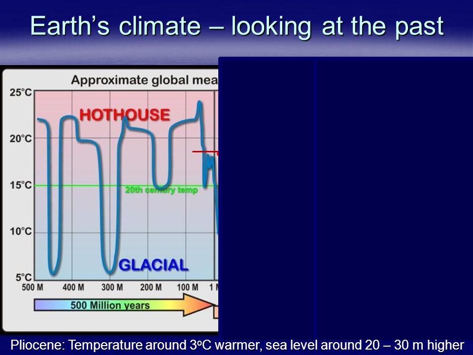 Earth's climate – looking at the past