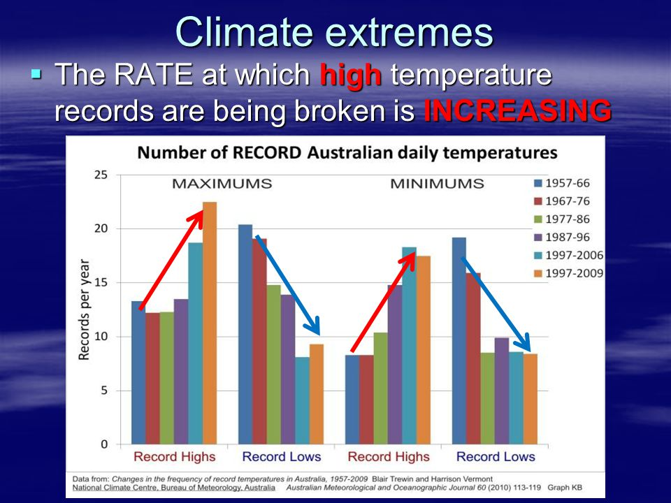 Climate extremes The RATE at which high temperature records are being broken is INCREASING.