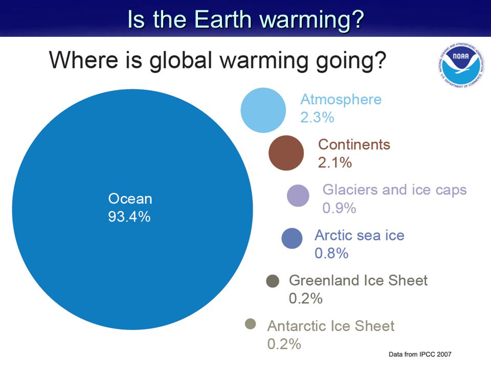 Is the Earth warming
