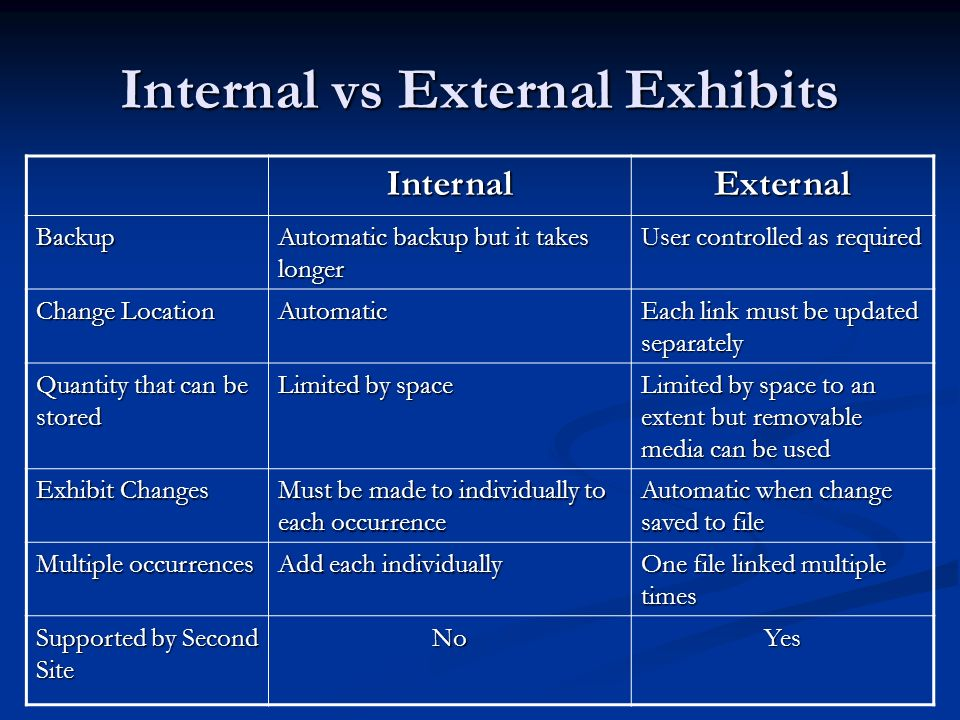 Internal vs External Exhibits