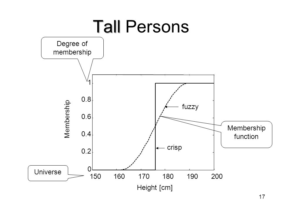 Tall Persons Degree of membership 150 160 170 180 190 200 0.2 0.4 0.6