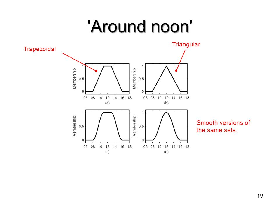 Around noon Triangular Trapezoidal Smooth versions of the same sets.