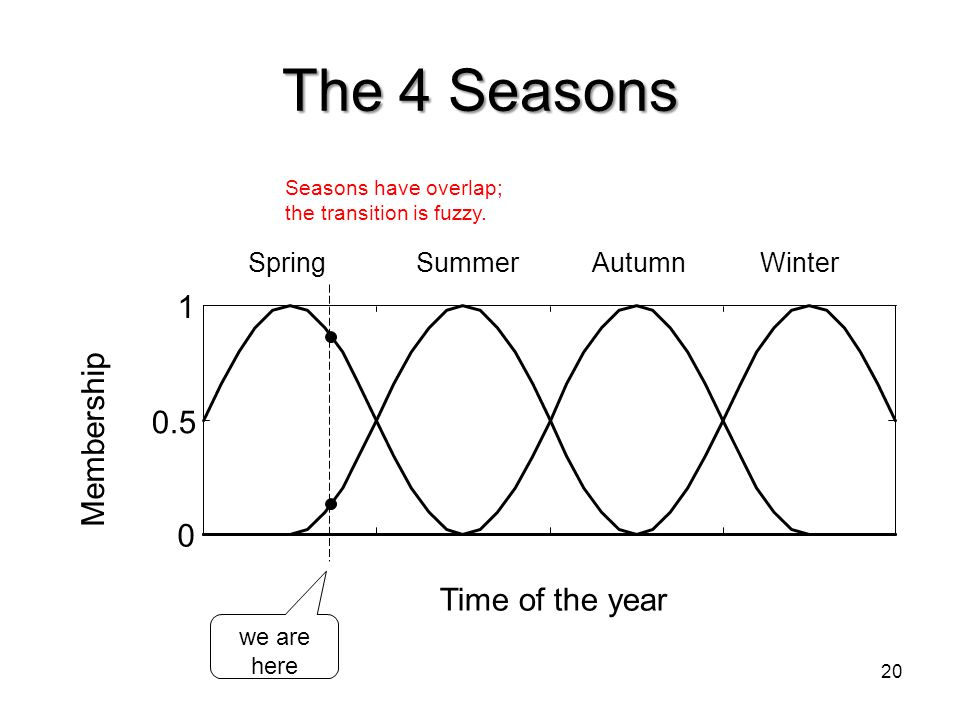 The 4 Seasons 1 Membership 0.5 Time of the year Spring Summer Autumn