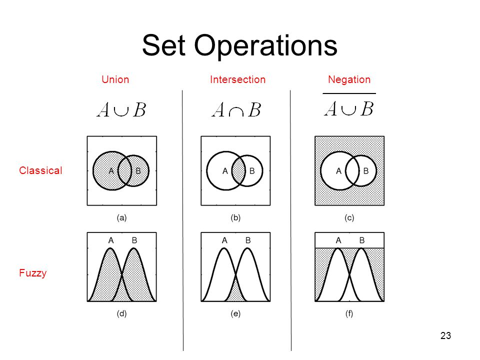 Set Operations Union Intersection Negation Classical Fuzzy