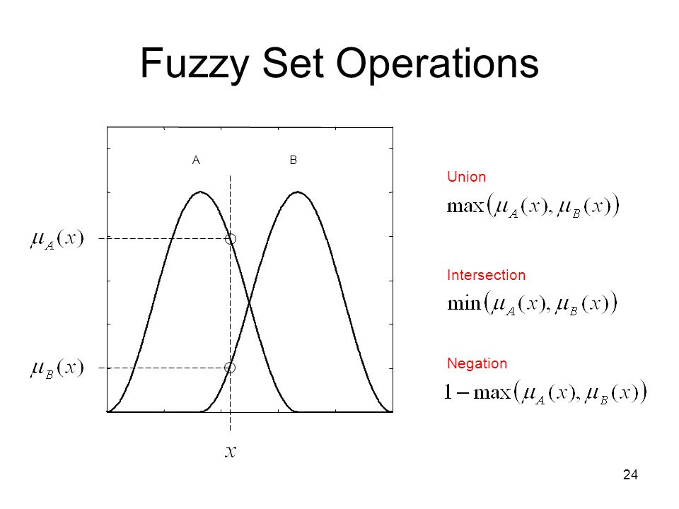 Fuzzy Set Operations A B Union Intersection Negation