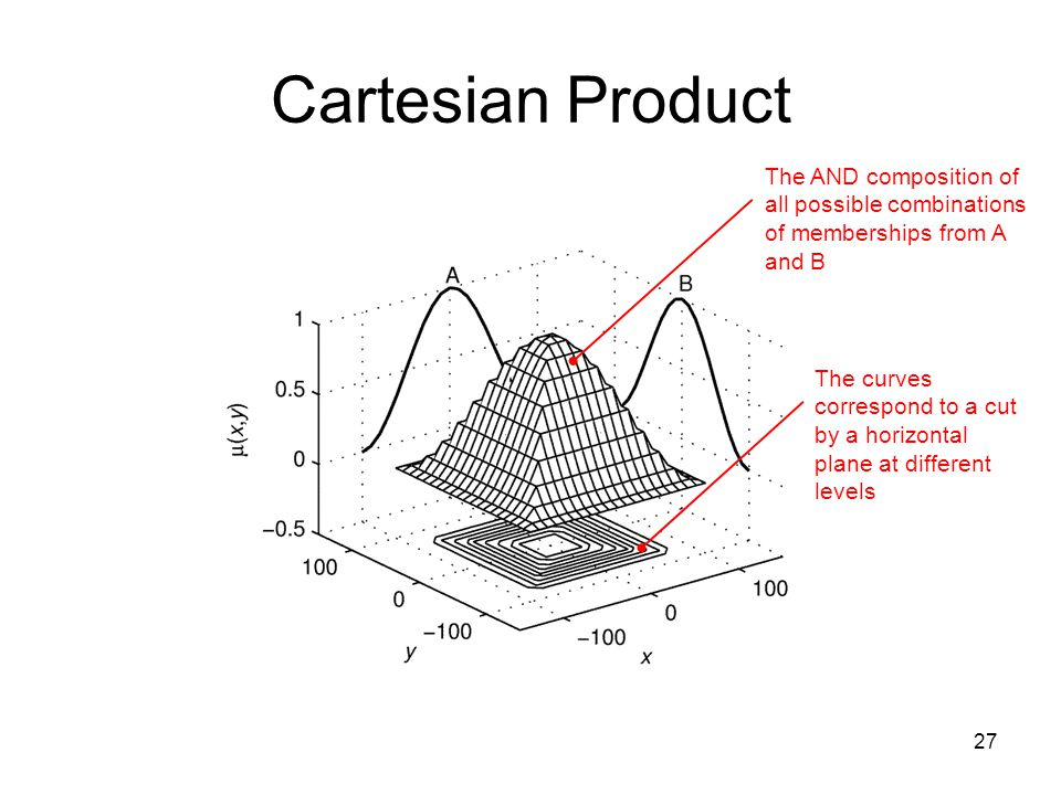 Cartesian Product The AND composition of all possible combinations of memberships from A and B.