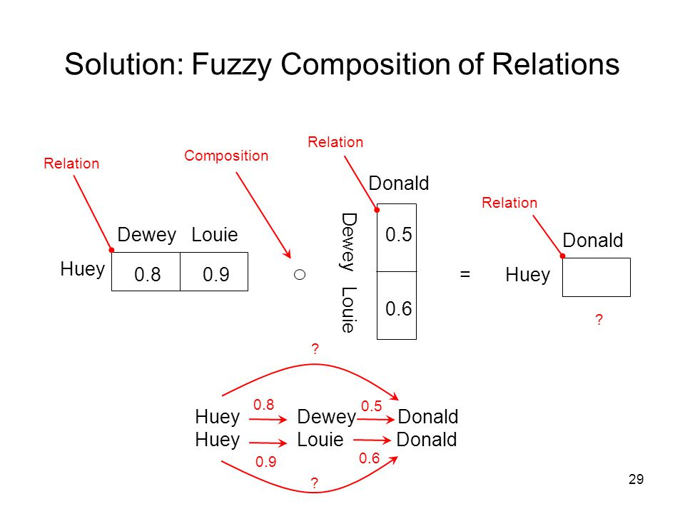Solution: Fuzzy Composition of Relations