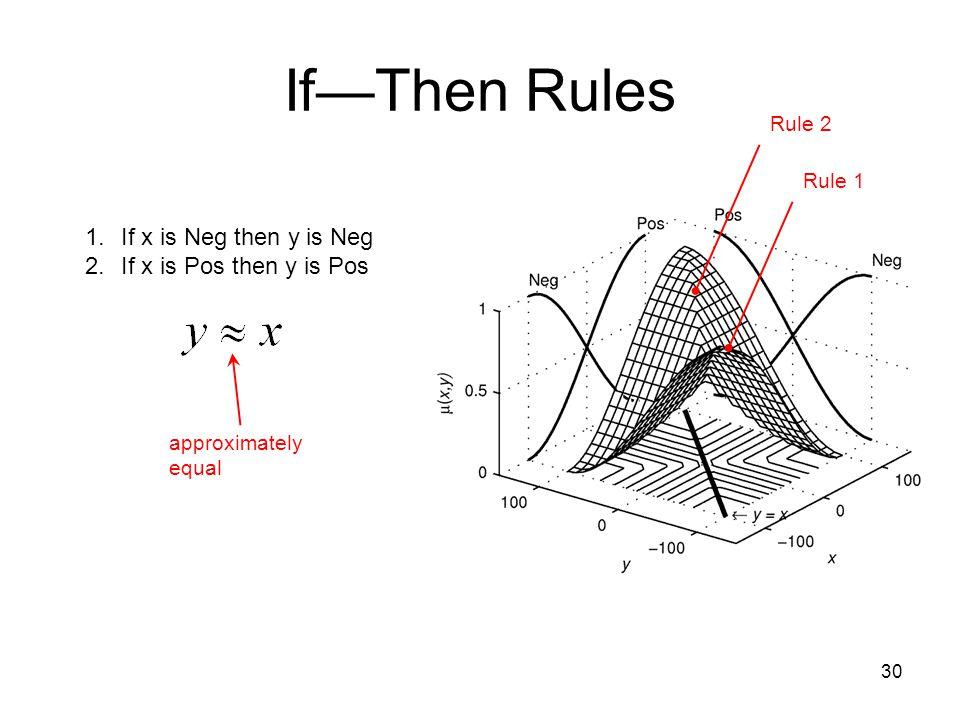If—Then Rules If x is Neg then y is Neg If x is Pos then y is Pos