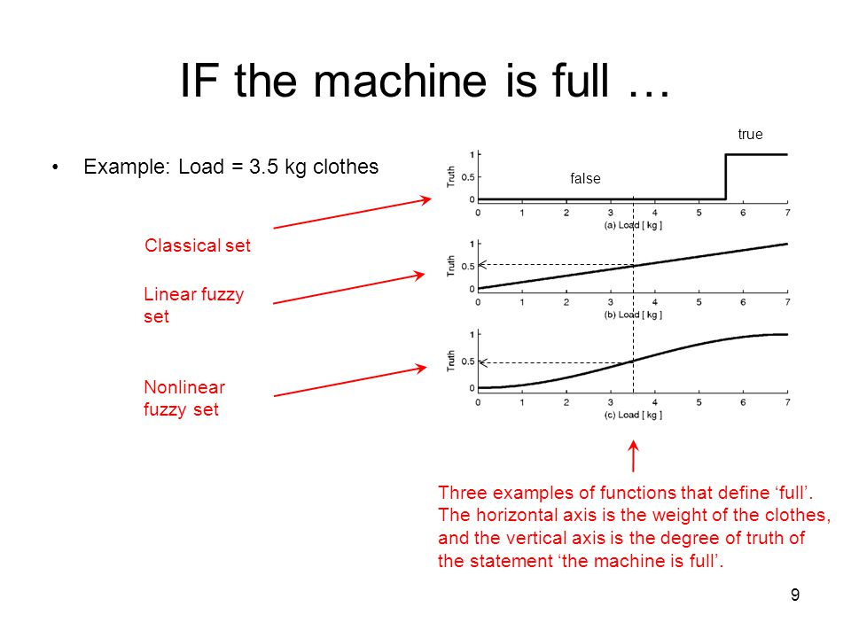 IF the machine is full … Example: Load = 3.5 kg clothes Classical set